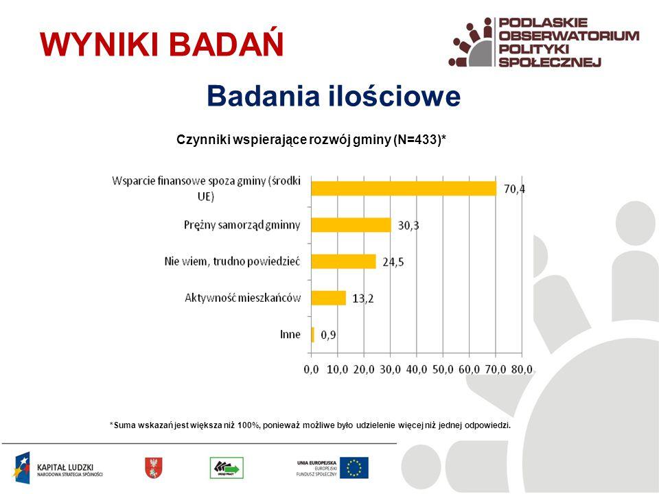 Czynniki wspierające rozwój gminy (N=433)* WYNIKI BADAŃ Badania ilościowe *Suma wskazań jest większa niż 100%, ponieważ możliwe było udzielenie więcej niż jednej odpowiedzi.