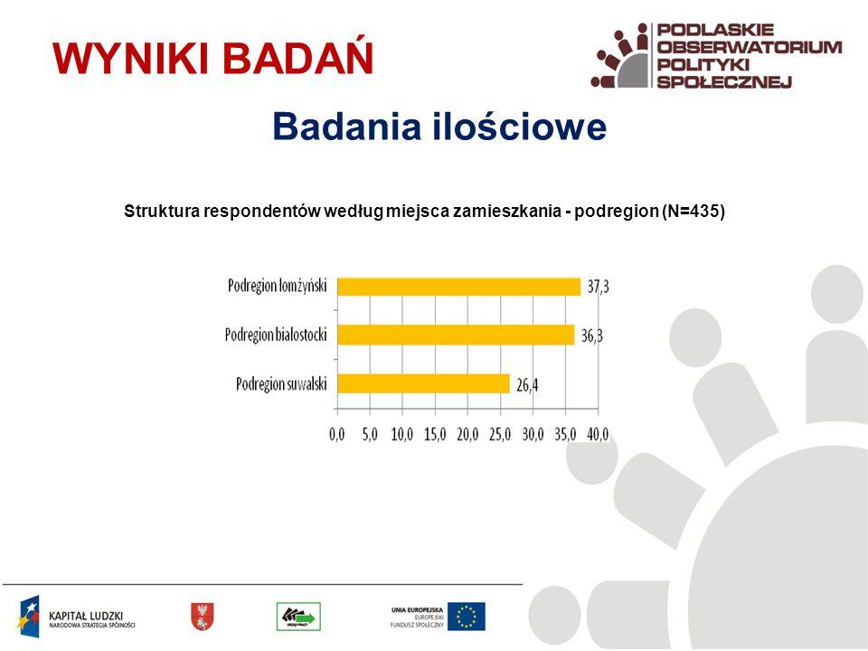 Główne źródło utrzymania mieszkańców wsi i małych miast (N=435) WYNIKI BADAŃ Badania ilościowe