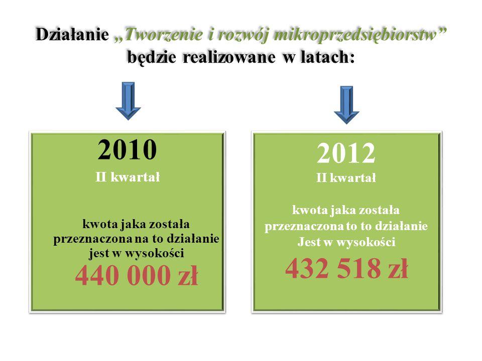 Działanie,,Tworzenie i rozwój mikroprzedsiębiorstw będzie realizowane w latach: 2010 II kwartał kwota jaka została przeznaczona na to działanie jest w wysokości 440 000 zł 2010 II kwartał kwota jaka została przeznaczona na to działanie jest w wysokości 440 000 zł