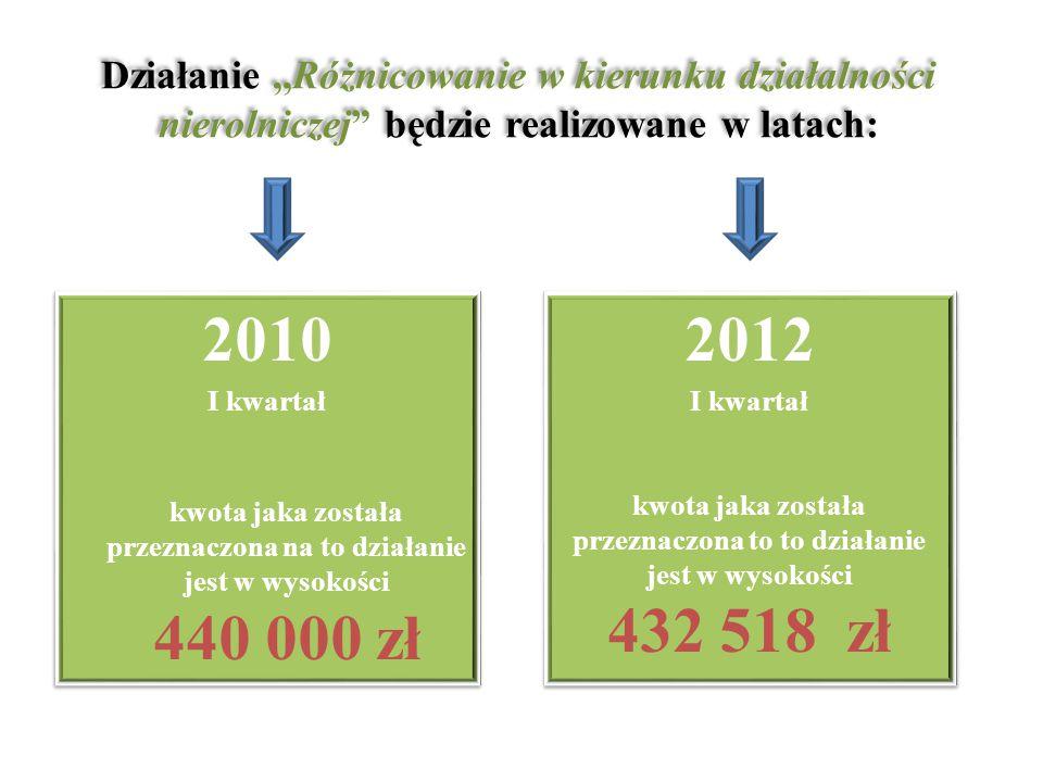 Działanie,,Różnicowanie w kierunku działalności nierolniczej będzie realizowane w latach: 2010 I kwartał kwota jaka została przeznaczona na to działanie jest w wysokości 440 000 zł 2010 I kwartał kwota jaka została przeznaczona na to działanie jest w wysokości 440 000 zł 2012 I kwartał kwota jaka została przeznaczona to to działanie jest w wysokości 432 518 zł 2012 I kwartał kwota jaka została przeznaczona to to działanie jest w wysokości 432 518 zł