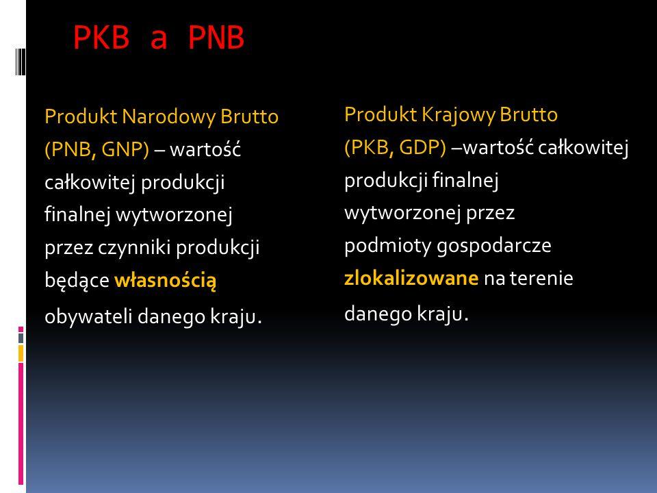 PKB a PNB Produkt Narodowy Brutto (PNB, GNP) – wartość całkowitej produkcji finalnej wytworzonej przez czynniki produkcji będące własnością obywateli