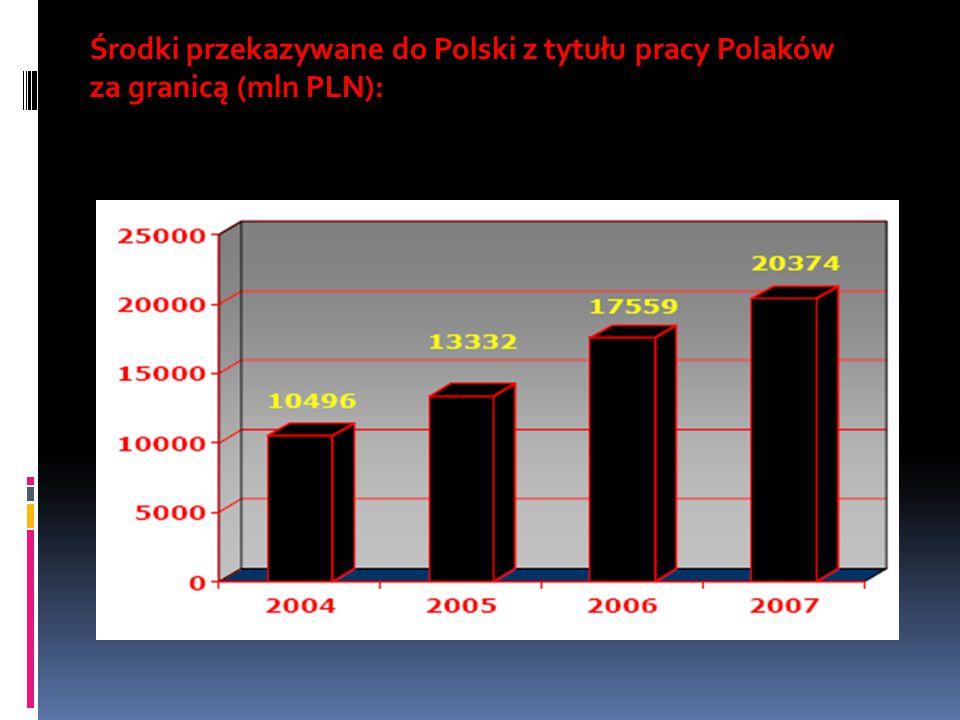 Środki przekazywane do Polski z tytułu pracy Polaków za granicą (mln PLN):