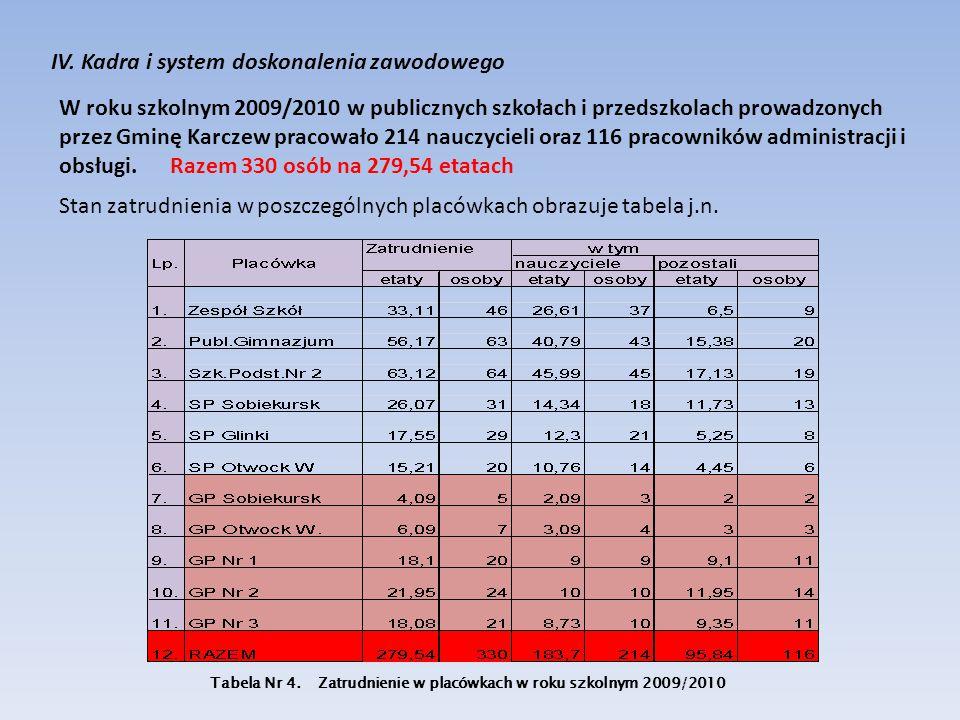 IV. Kadra i system doskonalenia zawodowego W roku szkolnym 2009/2010 w publicznych szkołach i przedszkolach prowadzonych przez Gminę Karczew pracowało
