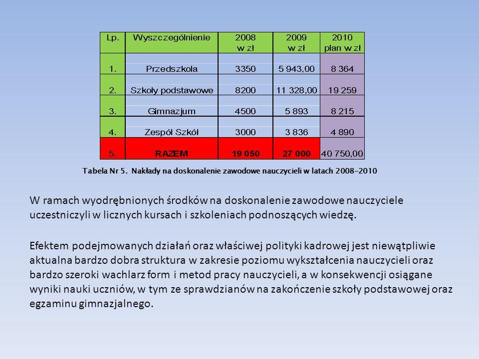 Tabela Nr 5. Nakłady na doskonalenie zawodowe nauczycieli w latach 2008-2010 W ramach wyodrębnionych środków na doskonalenie zawodowe nauczyciele ucze