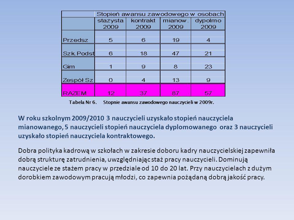 Tabela Nr 6. Stopnie awansu zawodowego nauczycieli w 2009r. W roku szkolnym 2009/2010 3 nauczycieli uzyskało stopień nauczyciela mianowanego, 5 nauczy