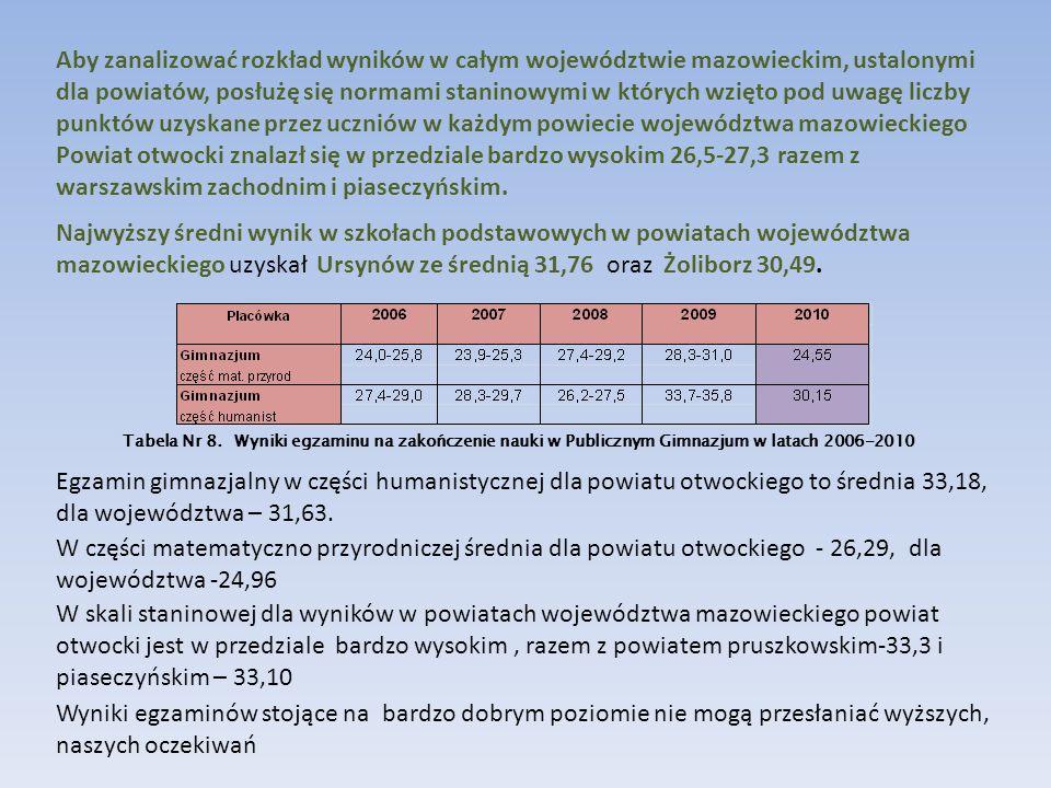 Aby zanalizować rozkład wyników w całym województwie mazowieckim, ustalonymi dla powiatów, posłużę się normami staninowymi w których wzięto pod uwagę