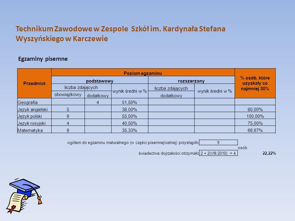 Egzaminy pisemne Technikum Zawodowe w Zespole Szkół im. Kardynała Stefana Wyszyńskiego w Karczewie Przedmiot Poziom egzaminu % osób, które uzyskały co