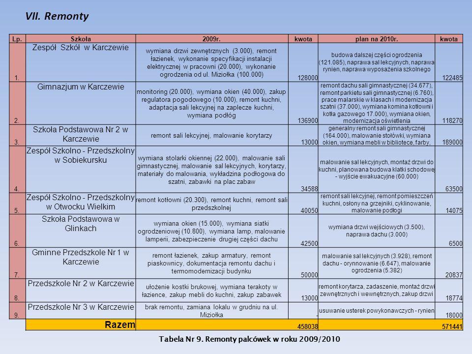 VII. Remonty Lp.Szkoła2009r.kwotaplan na 2010r.kwota 1. Zespół Szkół w Karczewie wymiana drzwi zewnętrznych (3.000), remont łazienek, wykonanie specyf