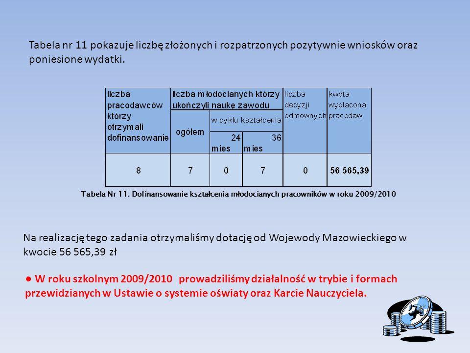 Tabela Nr 11. Dofinansowanie kształcenia młodocianych pracowników w roku 2009/2010 Na realizację tego zadania otrzymaliśmy dotację od Wojewody Mazowie
