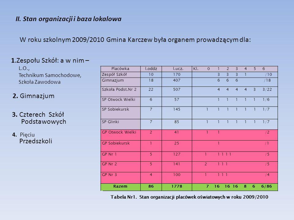 II. Stan organizacji i baza lokalowa W roku szkolnym 2009/2010 Gmina Karczew była organem prowadzącym dla: Placówkal.oddzl.ucz.Kl. 0 1 2 3 4 5 6 Zespó