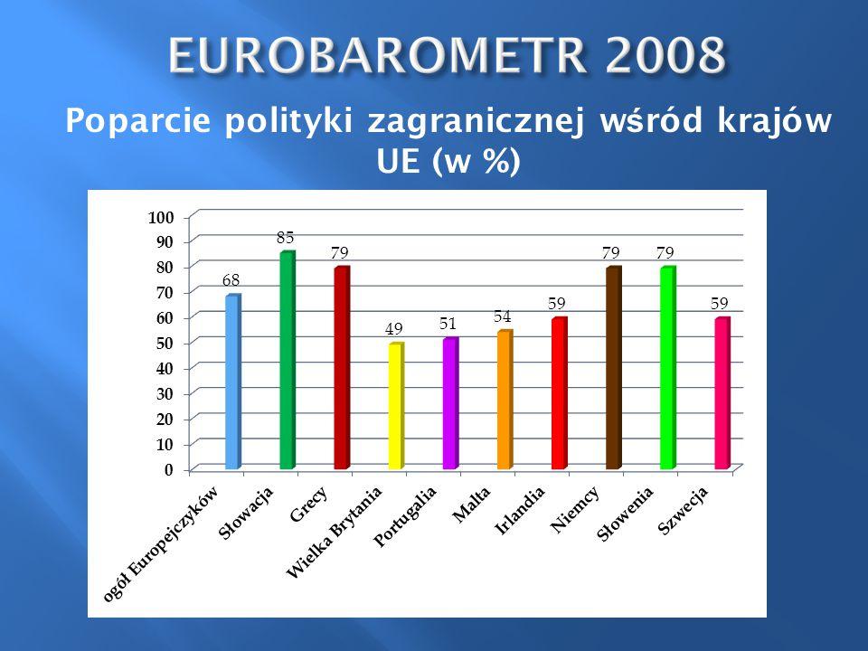 Poparcie polityki zagranicznej w ś ród krajów UE (w %)