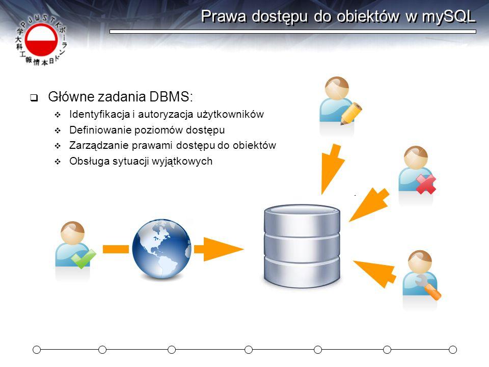 Prawa dostępu do obiektów w mySQL  Główne zadania DBMS:  Identyfikacja i autoryzacja użytkowników  Definiowanie poziomów dostępu  Zarządzanie prawami dostępu do obiektów  Obsługa sytuacji wyjątkowych