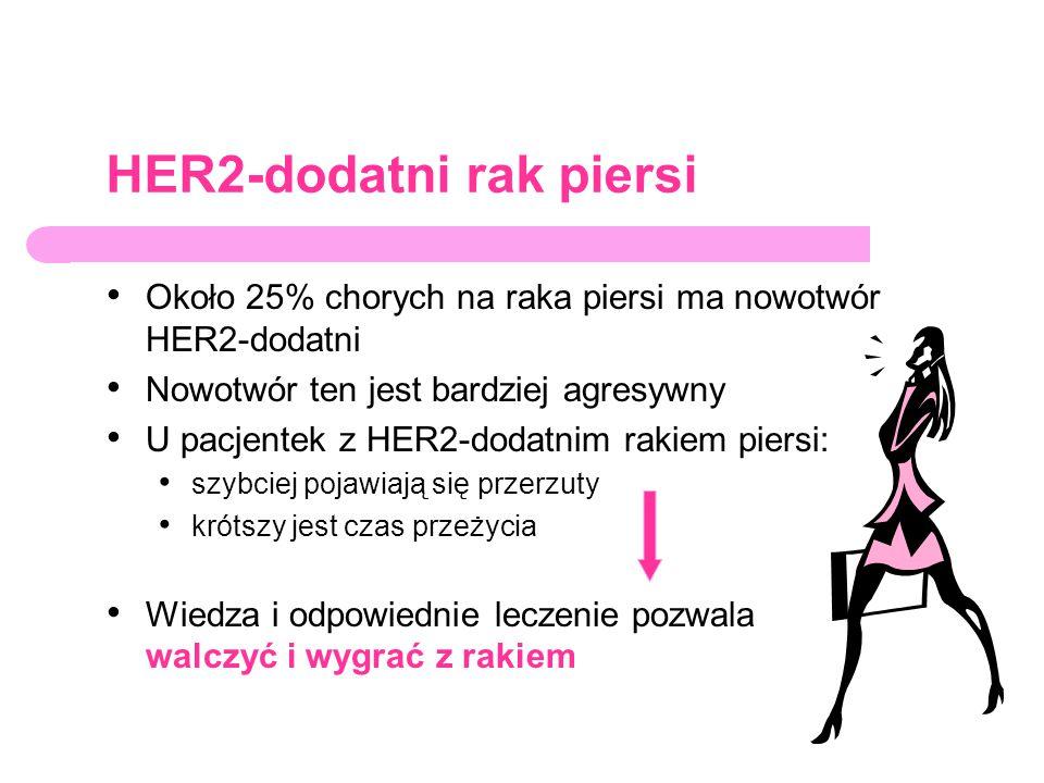 HER2-dodatni rak piersi Około 25% chorych na raka piersi ma nowotwór HER2-dodatni Nowotwór ten jest bardziej agresywny U pacjentek z HER2-dodatnim rak