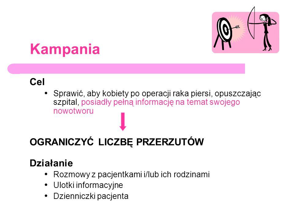 Kampania Cel Sprawić, aby kobiety po operacji raka piersi, opuszczając szpital, posiadły pełną informację na temat swojego nowotworu OGRANICZYĆ LICZBĘ