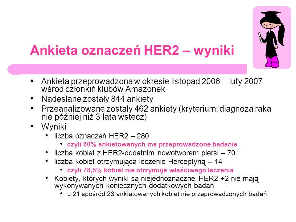 Ankieta oznaczeń HER2 – wyniki Ankieta przeprowadzona w okresie listopad 2006 – luty 2007 wśród członkiń klubów Amazonek Nadesłane zostały 844 ankiety