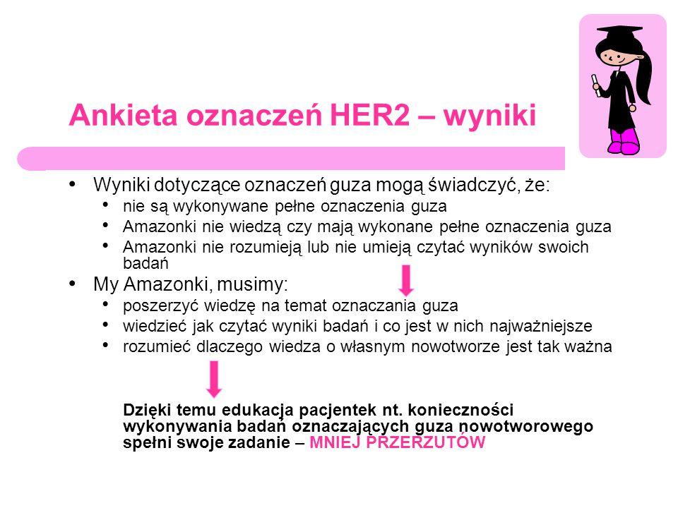 Ankieta oznaczeń HER2 – wyniki Wyniki dotyczące oznaczeń guza mogą świadczyć, że: nie są wykonywane pełne oznaczenia guza Amazonki nie wiedzą czy mają