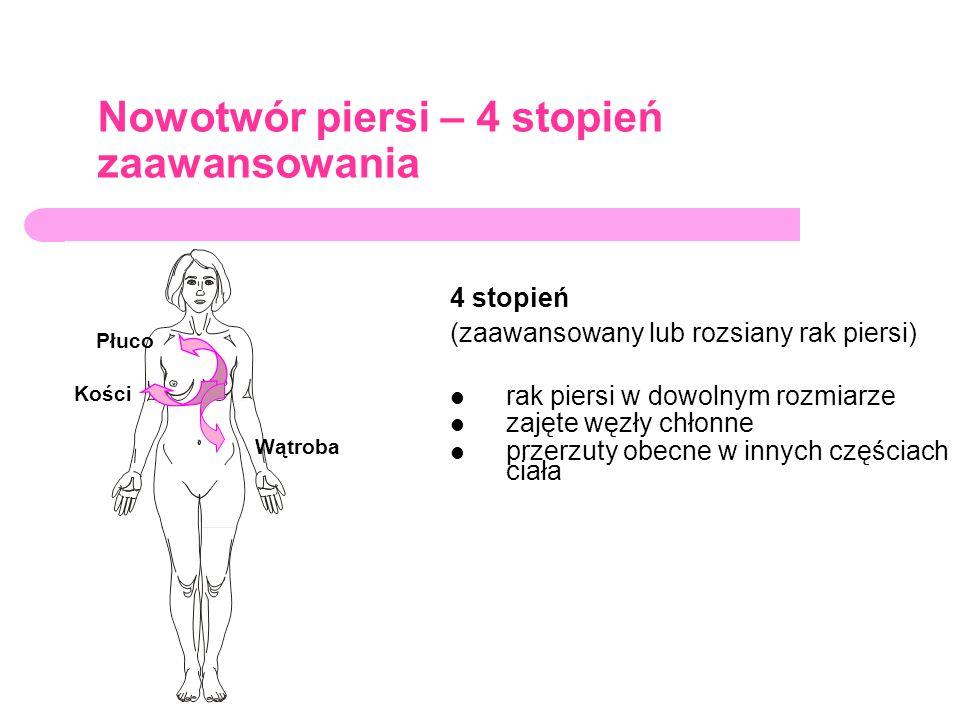 Różne metody leczenia raka piersi Chirurgia usunięcie guza i węzłów chłonnych (węzeł wartowniczy) usunięcie piersi i węzłów chłonnych (węzeł wartowniczy) Radioterapia miejscowe napromieniowanie – niszczy komórki nowotworowe Chemoterapia leki przeciwnowotworowe – zabijają wszystkie szybko dzielące się komórki (nowotworowe i zdrowe), np.