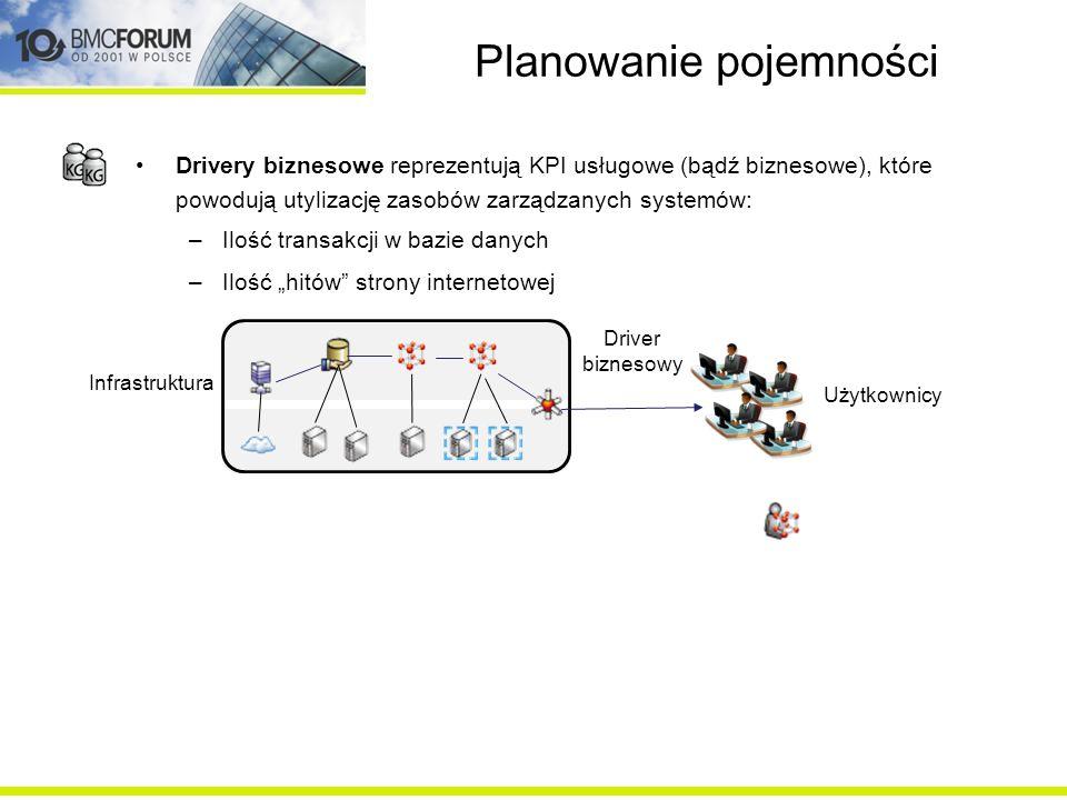 Planowanie pojemności BCO system obejmuje wszystkie komponenty IT podlegające utylizacji,mierzone przez jedną lub więcej metryk Typy jednostek konfiguracji (BCO systems) –Serwery fizyczne –Serwery wirtualne –Instancje baz danych –Połączenia sieciowe –Macierze dyskowe –Serwery aplikacyjne –Chmury –...