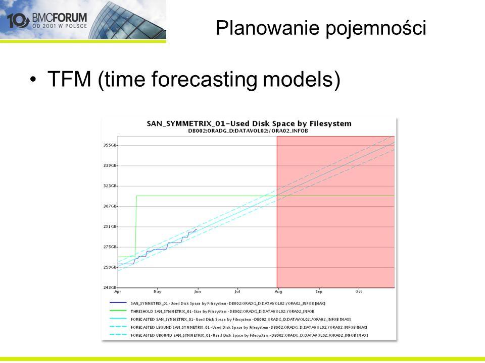 Planowanie pojemności Analizy BCO ukazują zależność między metryką/metrykami, a driverami biznesowymi w czasie lub korelacje między nimi Dwa podstawowe typy analiz: Analizy czasowe Analizy korelacji
