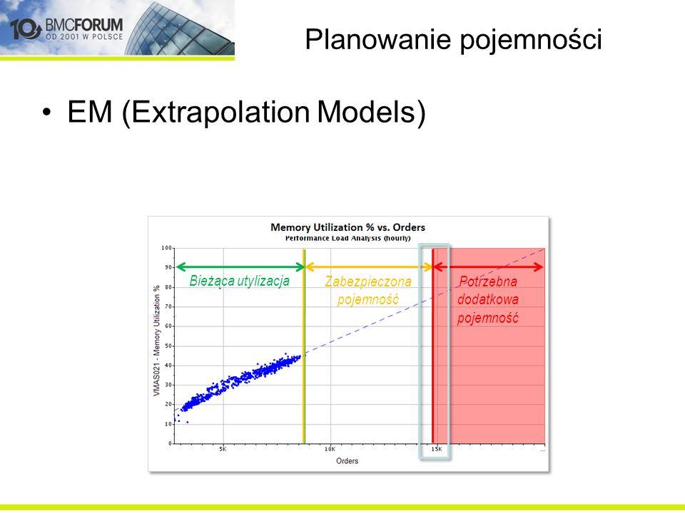 Planowanie pojemności TFM (time forecasting models)
