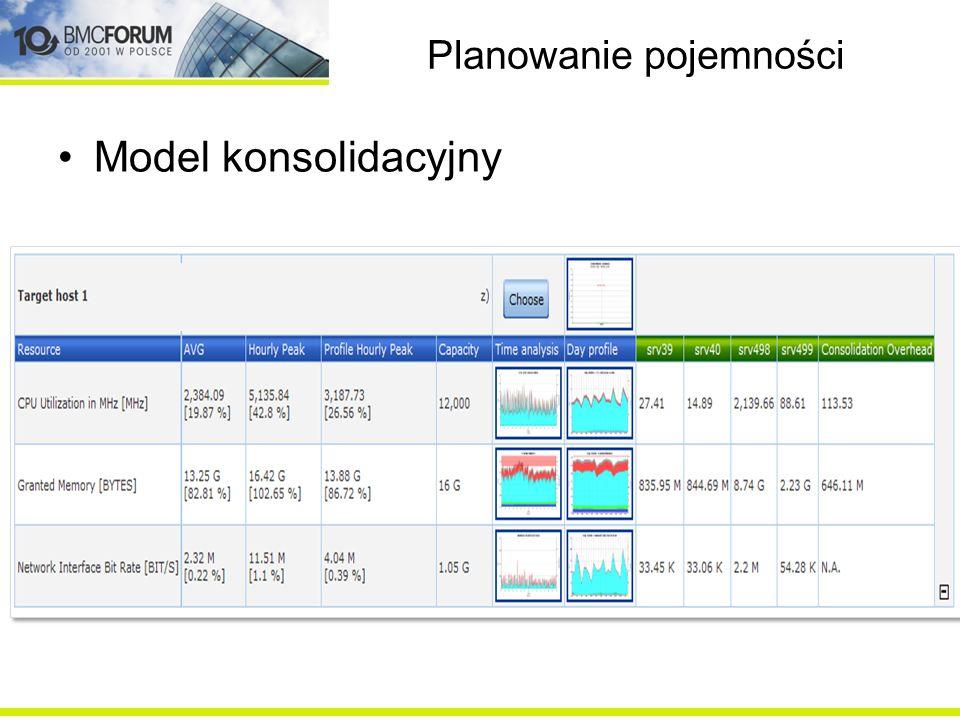 Planowanie pojemności EM (Extrapolation Models) Bieżąca utylizacja Zabezpieczona pojemność Potrzebna dodatkowa pojemność