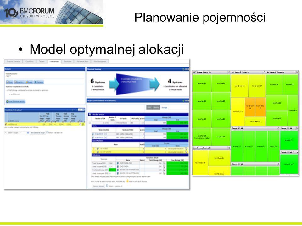 Planowanie pojemności Model konsolidacyjny
