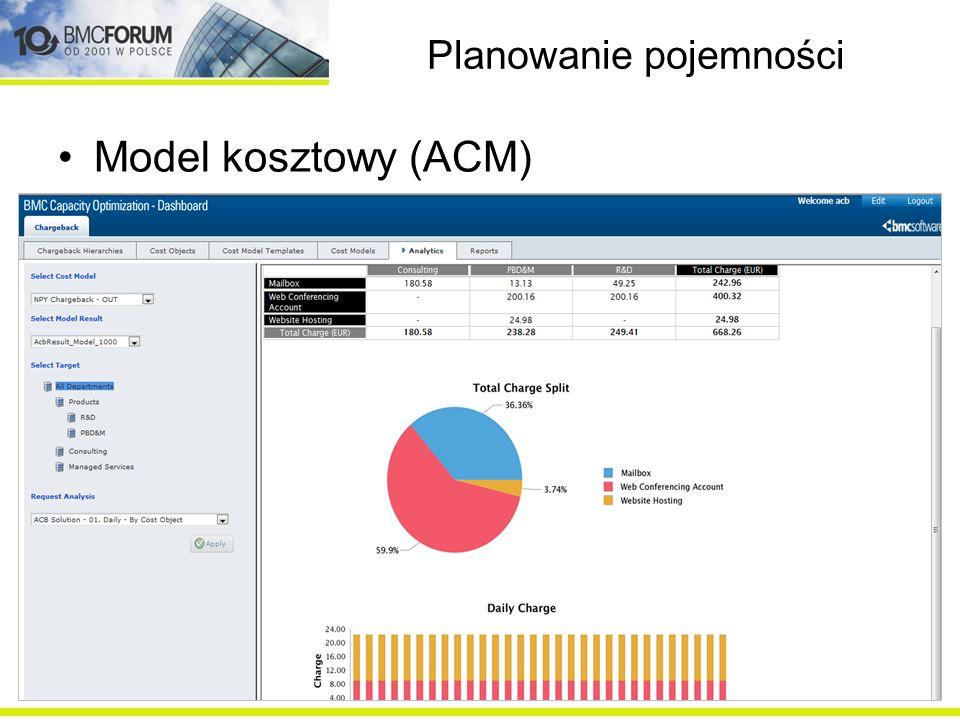 Planowanie pojemności Model optymalnej alokacji