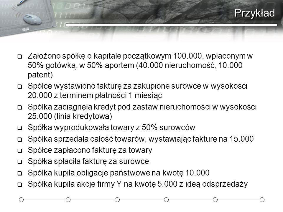 Przykład  Założono spółkę o kapitale początkowym 100.000, wpłaconym w 50% gotówką, w 50% aportem (40.000 nieruchomość, 10.000 patent)  Spółce wystaw