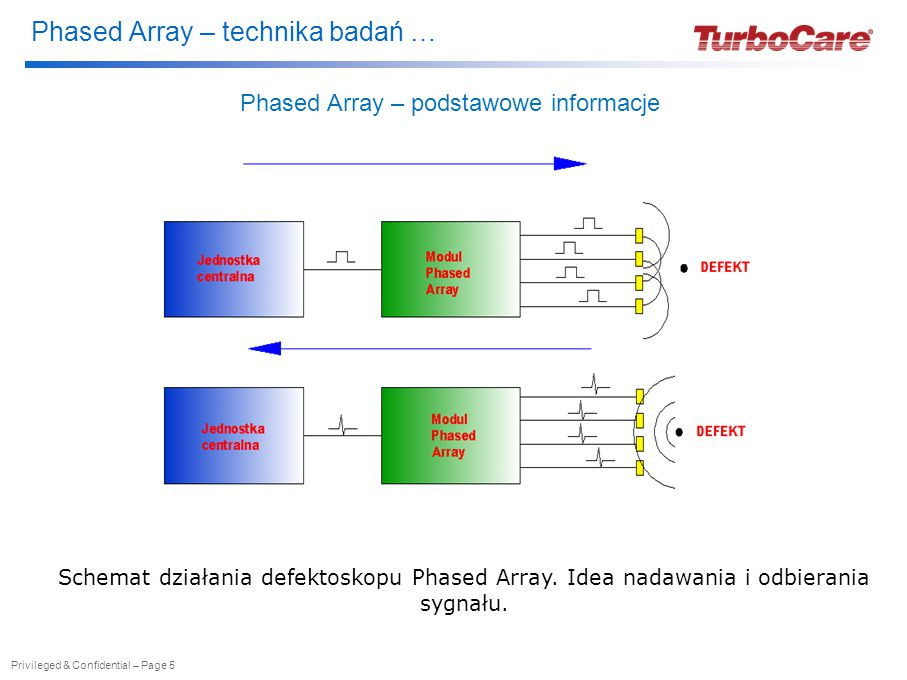 Phased Array – technika badań … Privileged & Confidential – Page 5 Phased Array – podstawowe informacje Schemat działania defektoskopu Phased Array.