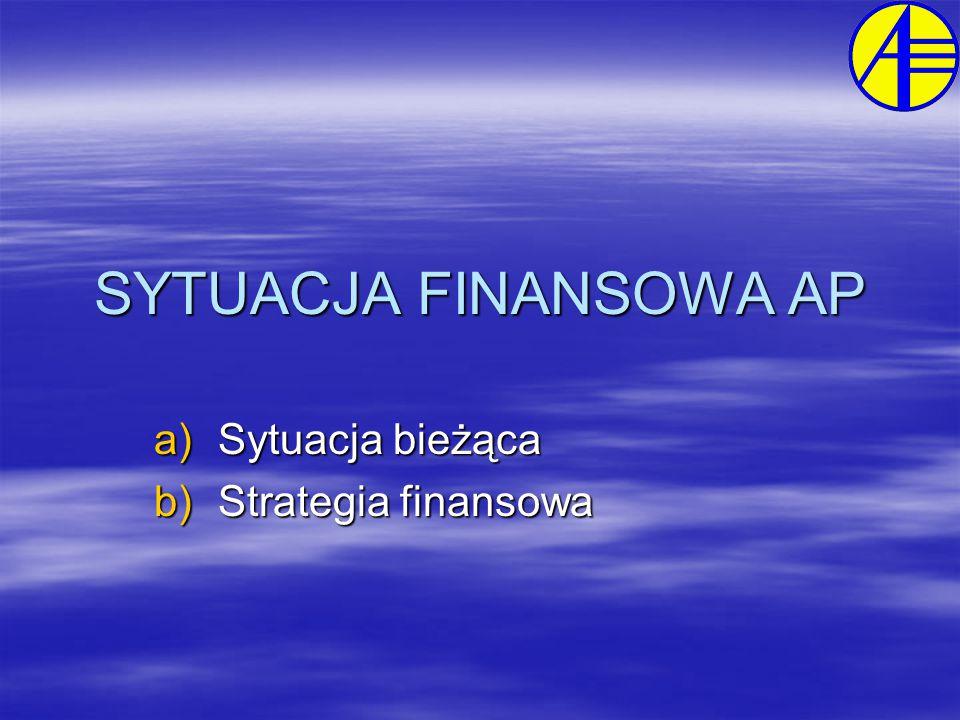 SYTUACJA FINANSOWA AP a)Sytuacja bieżąca b)Strategia finansowa