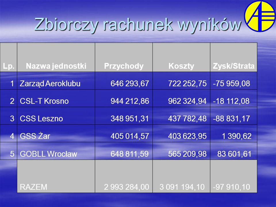 Zbiorczy rachunek wyników Lp.Nazwa jednostkiPrzychodyKosztyZysk/Strata 1Zarząd Aeroklubu 646 293,67 722 252,75-75 959,08 2CSL-T Krosno 944 212,86 962 324,94-18 112,08 3CSS Leszno 348 951,31 437 782,48-88 831,17 4GSS Żar 405 014,57 403 623,95 1 390,62 5GOBLL Wrocław 648 811,59 565 209,98 83 601,61 RAZEM 2 993 284,00 3 091 194,10-97 910,10