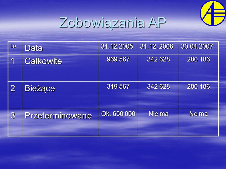 Zobowiązania AP Lp.Data31.12.2005 31.12.