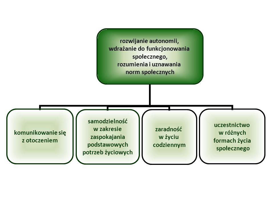 rozwijanie autonomii, wdrażanie do funkcjonowania społecznego, rozumienia i uznawania norm społecznych komunikowanie się z otoczeniem zaradność w życi