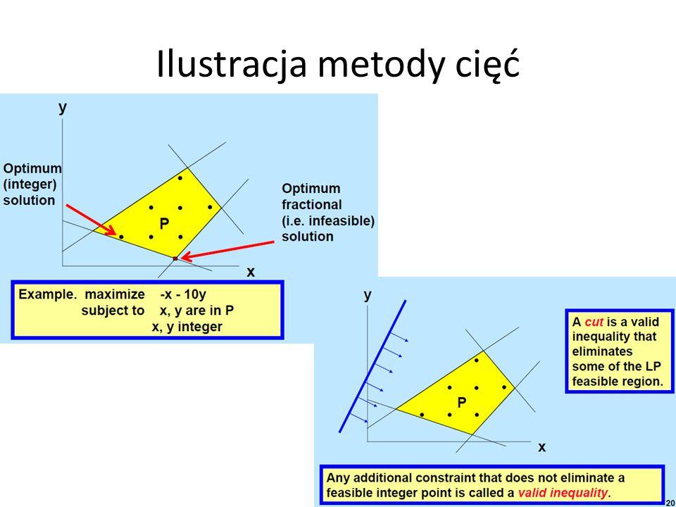 Ilustracja metody cięć