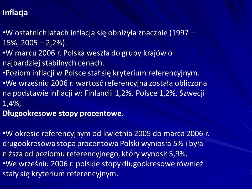 Inflacja W ostatnich latach inflacja się obniżyła znacznie (1997 – 15%, 2005 – 2,2%). W marcu 2006 r. Polska weszła do grupy krajów o najbardziej stab