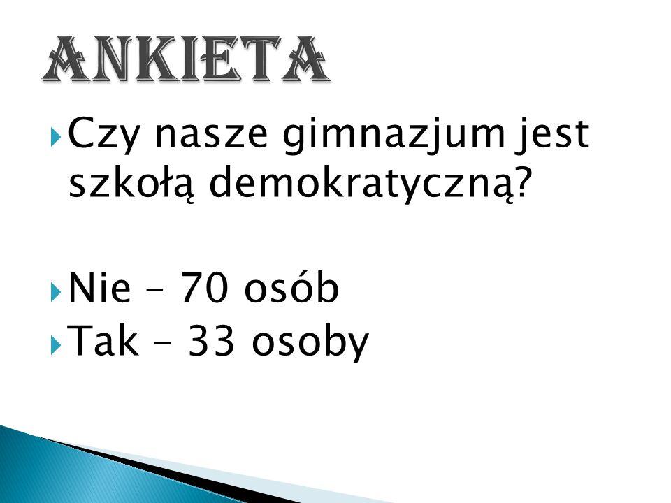  Czy nasze gimnazjum jest szkołą demokratyczną  Nie – 70 osób  Tak – 33 osoby