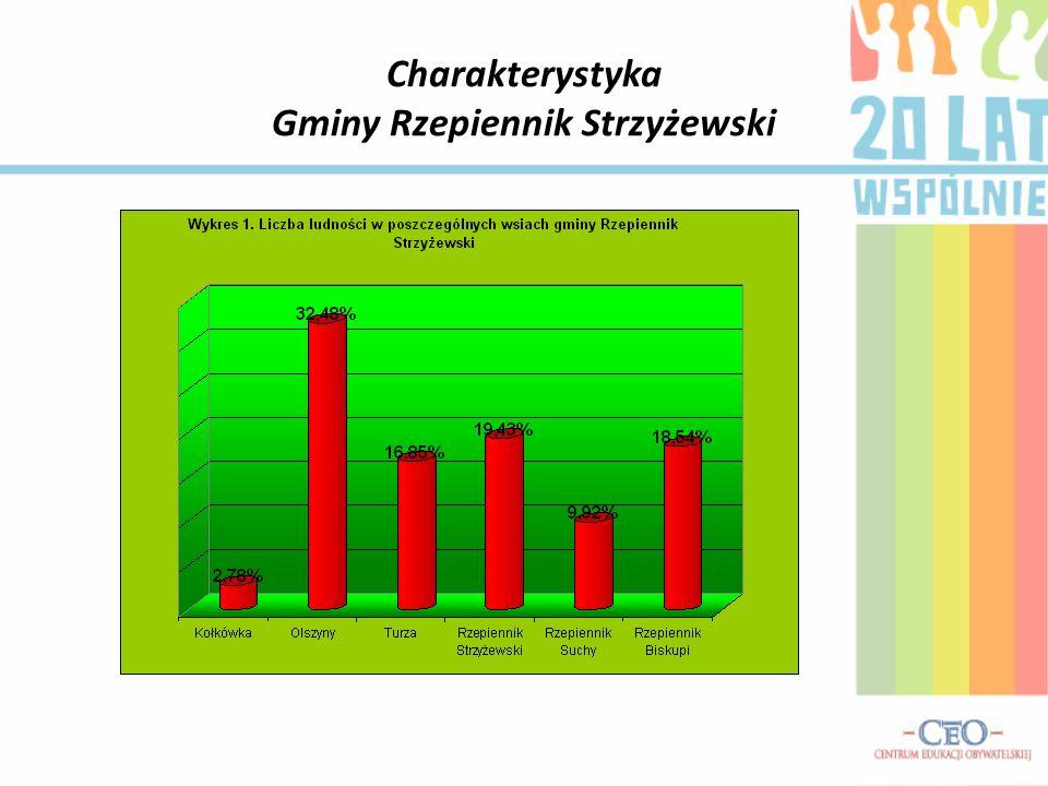 Oświata Na terenie gminy istnieje 5 szkół podstawowych 2 przedszkola i 3 gimnazja (Rzepiennik Biskupi, Olszyny i Turza).