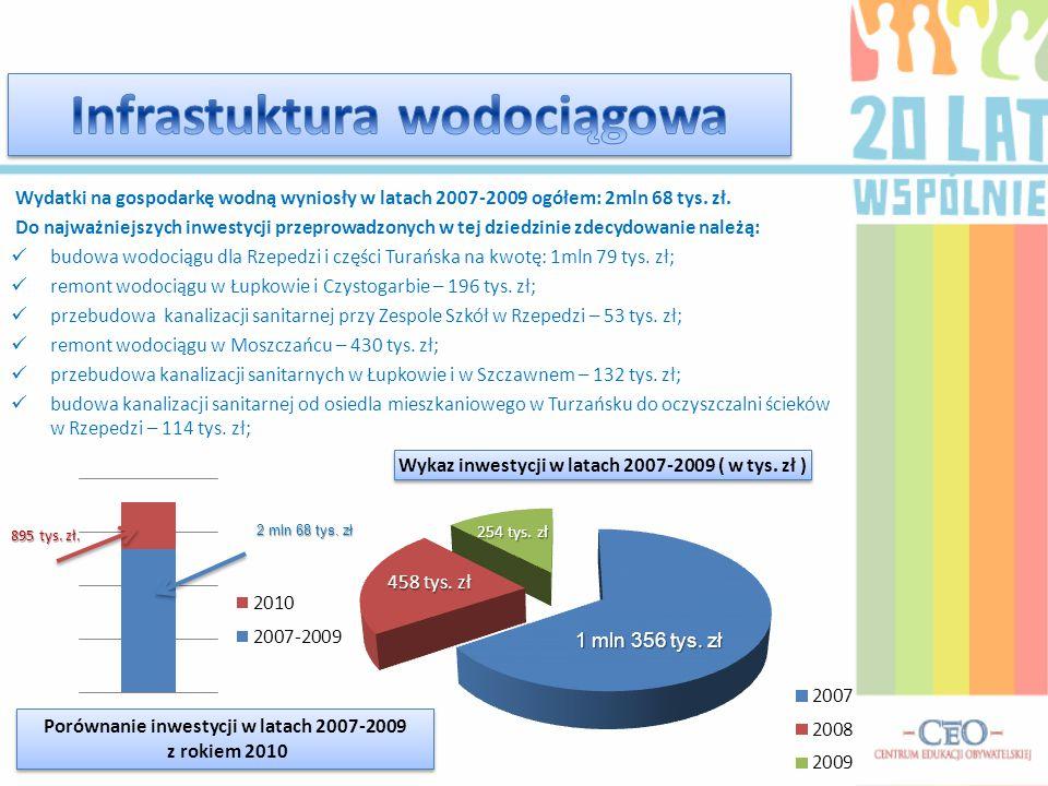 Wydatki na gospodarkę wodną wyniosły w latach 2007-2009 ogółem: 2mln 68 tys. zł. Do najważniejszych inwestycji przeprowadzonych w tej dziedzinie zdecy