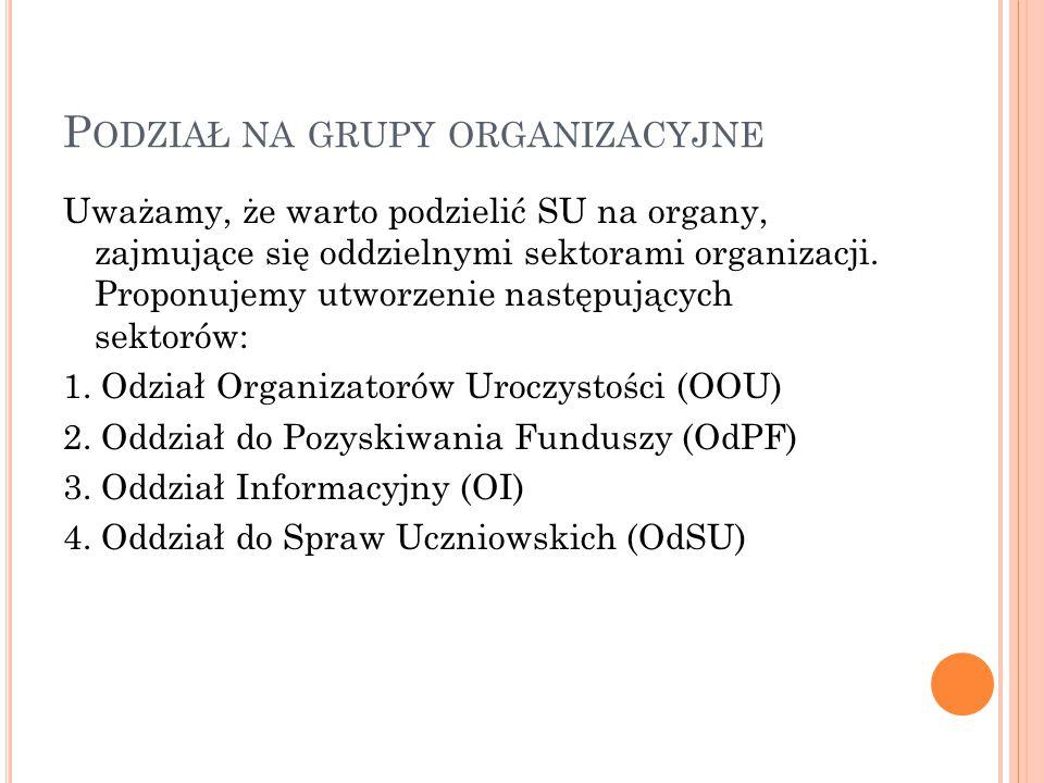 P ODZIAŁ NA GRUPY ORGANIZACYJNE Uważamy, że warto podzielić SU na organy, zajmujące się oddzielnymi sektorami organizacji.