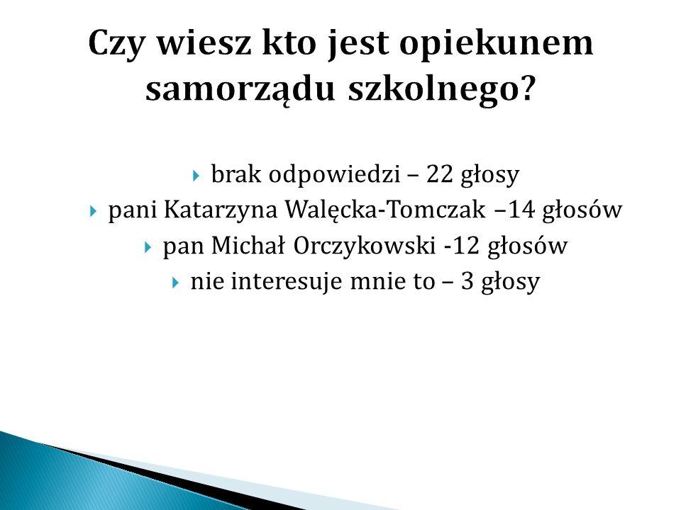  brak odpowiedzi – 22 głosy  pani Katarzyna Walęcka-Tomczak –14 głosów  pan Michał Orczykowski -12 głosów  nie interesuje mnie to – 3 głosy