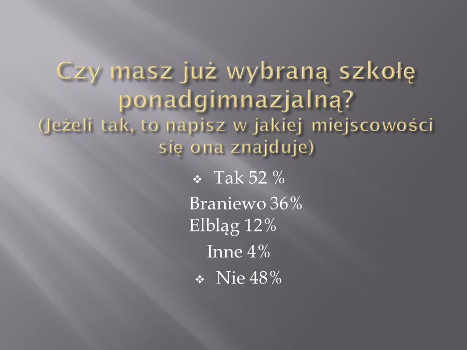  Tak 52 % Braniewo 36% Elbląg 12% Inne 4%  Nie 48%