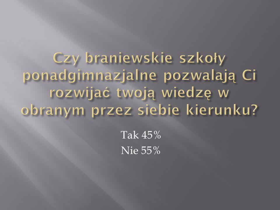 Tak 45% Nie 55%