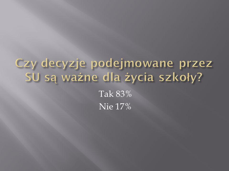 Tak 83% Nie 17%