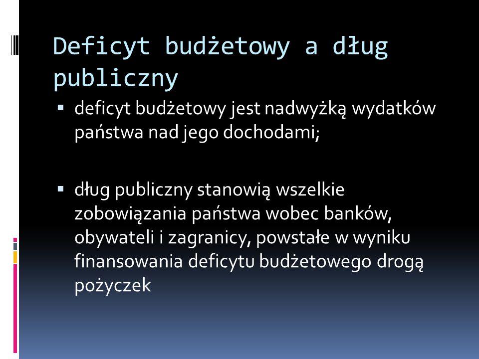 Deficyt budżetowy a dług publiczny  deficyt budżetowy jest nadwyżką wydatków państwa nad jego dochodami;  dług publiczny stanowią wszelkie zobowiązania państwa wobec banków, obywateli i zagranicy, powstałe w wyniku finansowania deficytu budżetowego drogą pożyczek