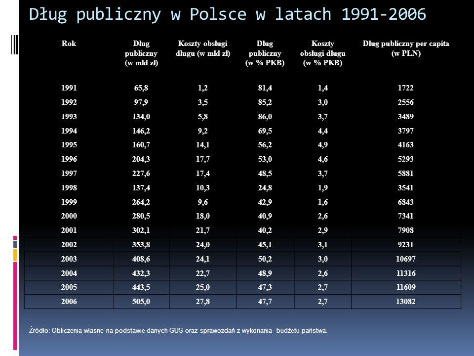 Dług publiczny w Polsce w latach 1991-2006 RokDług publiczny (w mld zł) Koszty obsługi długu (w mld zł) Dług publiczny (w % PKB) Koszty obsługi długu (w % PKB) Dług publiczny per capita (w PLN) 199165,81,281,41,41722 199297,93,585,23,02556 1993134,05,886,03,73489 1994146,29,269,54,43797 1995160,714,156,24,94163 1996204,317,753,04,65293 1997227,617,448,53,75881 1998137,410,324,81,93541 1999264,29,642,91,66843 2000280,518,040,92,67341 2001302,121,740,22,97908 2002353,824,045,13,19231 2003408,624,150,23,010697 2004432,322,748,92,611316 2005443,525,047,32,711609 2006505,027,847,72,713082 Źródło: Obliczenia własne na podstawie danych GUS oraz sprawozdań z wykonania budżetu państwa.