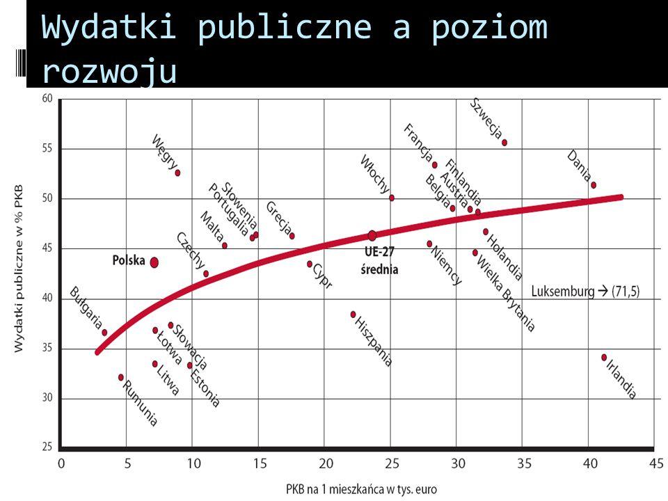 Wydatki publiczne a poziom rozwoju