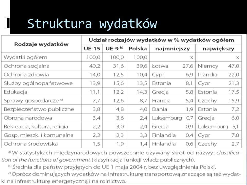 Struktura wydatków publicznych