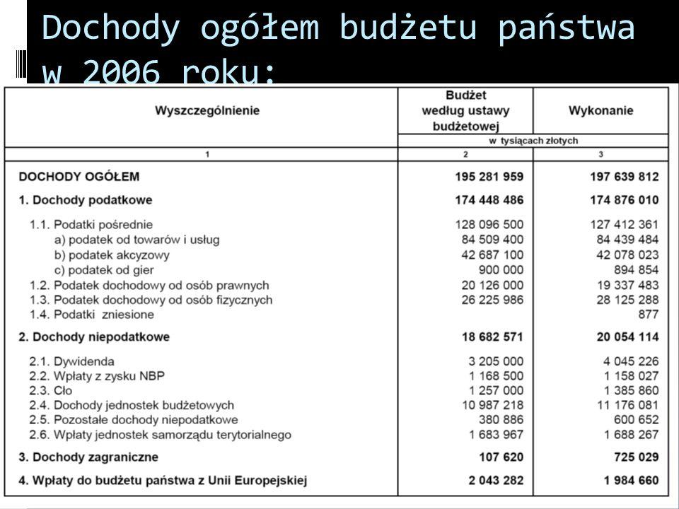 Dochody ogółem budżetu państwa w 2006 roku: