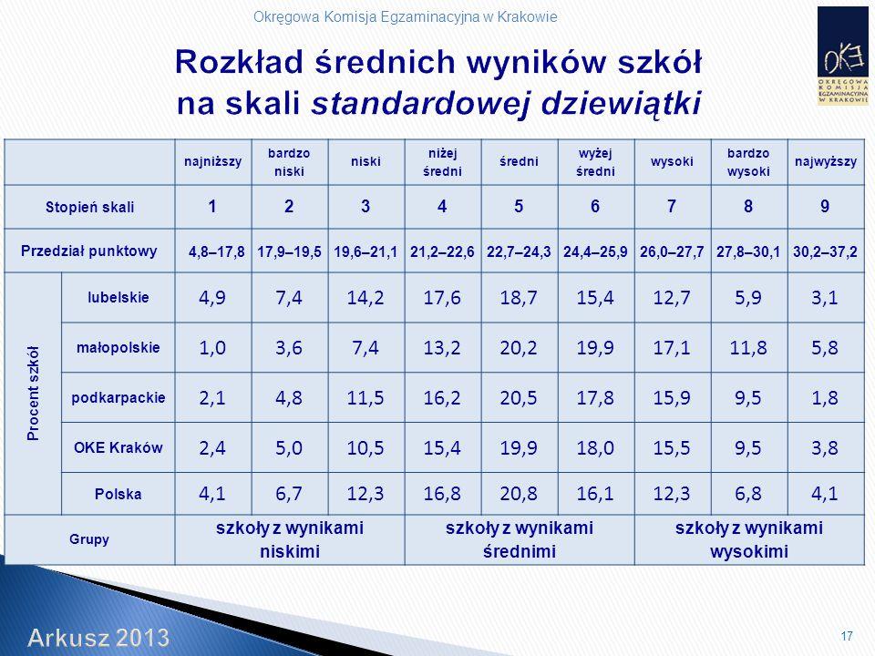 Okręgowa Komisja Egzaminacyjna w Krakowie 17 najniższy bardzo niski niski niżej średni średni wyżej średni wysoki bardzo wysoki najwyższy Stopień skali 123456789 Przedział punktowy 4,8–17,817,9–19,519,6–21,121,2–22,622,7–24,324,4–25,926,0–27,727,8–30,130,2–37,2 Procent szkół lubelskie 4,97,414,217,618,715,412,75,93,1 małopolskie 1,03,67,413,220,219,917,111,85,8 podkarpackie 2,14,811,516,220,517,815,99,51,8 OKE Kraków 2,45,010,515,419,918,015,59,53,8 Polska 4,16,712,316,820,816,112,36,84,1 Grupy szkoły z wynikami niskimi szkoły z wynikami średnimi szkoły z wynikami wysokimi