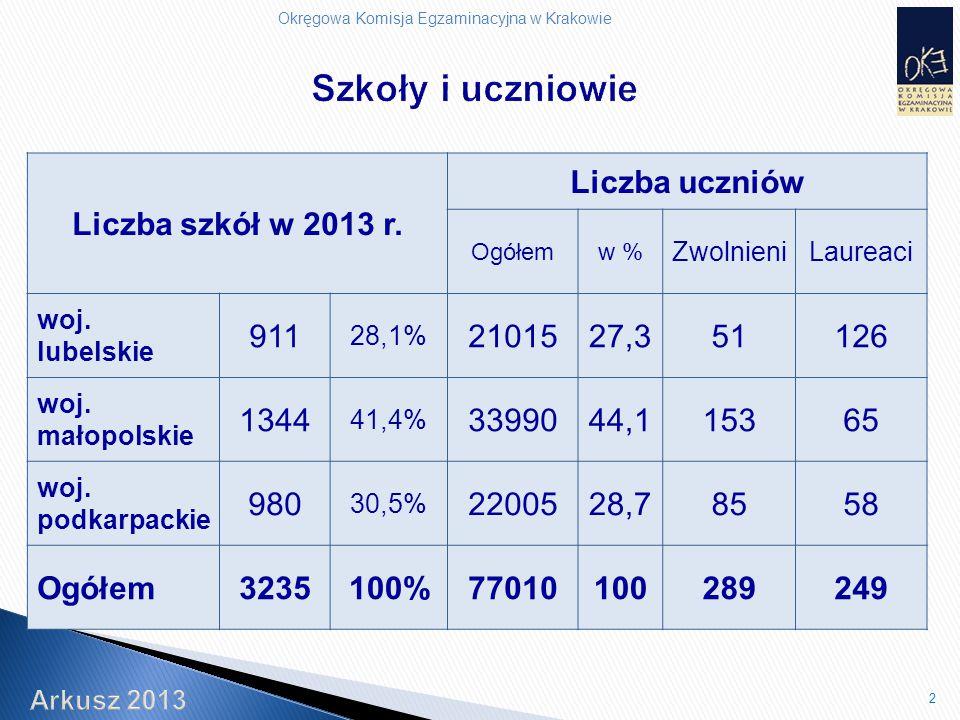 Okręgowa Komisja Egzaminacyjna w Krakowie Liczba szkół w 2013 r.